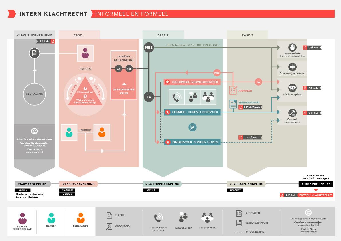 infographics_internKlachtrecht_1100x784